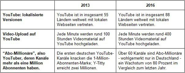 Youtube Entwicklung